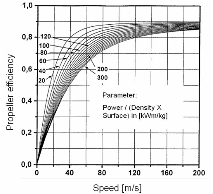 Propulsive Efficiency Propeller Figure 7 Propeller Efficiency