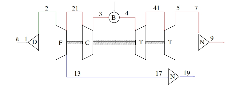 Fig 27: Scheme of Turbofan with separated flows