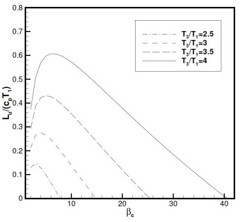 Fig 24. Lu versus βc for a gasturbine