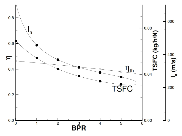 Fig 30: Thermic efficiency, TSFC, and Thrust as function of BPR for a Turbofan with separated flux (βf=1.5, βc=20, Ta=290K, T4=1400K, M=0).