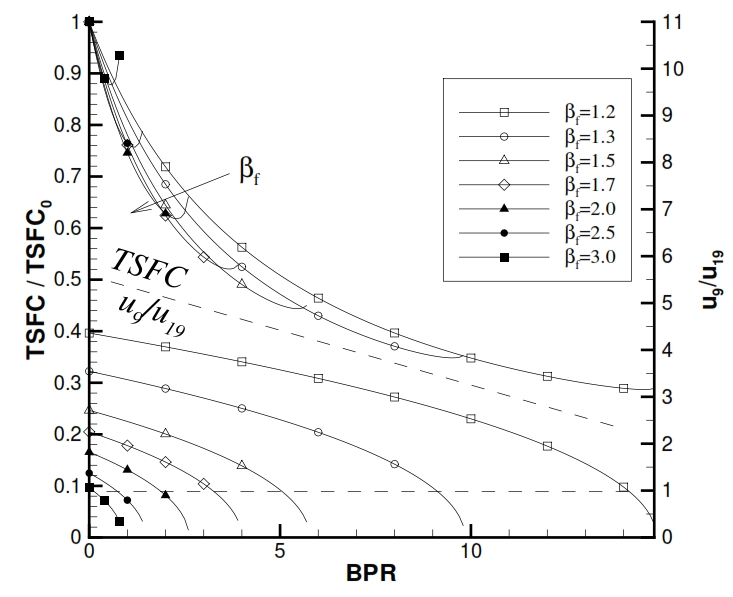 Fig 31: TSFC and u9/u19 as function of βf and BPR for a Turbofan with separated flux (βc=20, Ta=290K, T4=1400K, M=0).