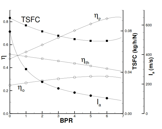Fig 32: Performance of Turbofan with separated flux by variation of BPR, with βf=1.5; βc=20, Ta=250K, T4=1400K, M=0.8.