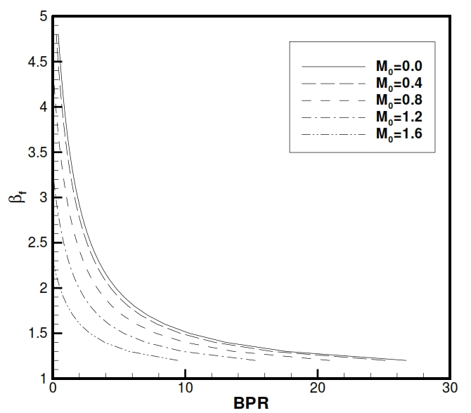 Fig 36. Dependency between βf and BPR for a Turbofan with associated fluxes for differents flight conditions