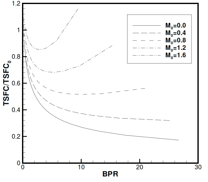 Fig 37. Specific consumption for a Turbofan with associated fluxes with respect a simple jet propulsion (BPR=0), for different flight conditions.