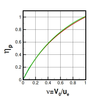 Fig 12. Propulsion efficiency versus ν=V0/ue, green line for f=0.05, and red line for f<<1.