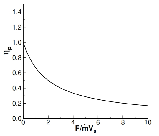 Fig 26: Propulsive efficiency versus non dimensional thrust
