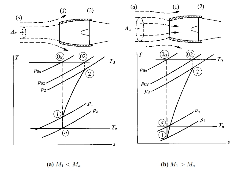 Engine Inlet Ducts | Aerospace Engineering