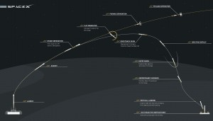 Launch plan for Jason-3 and Falcon 9 landing attempt.