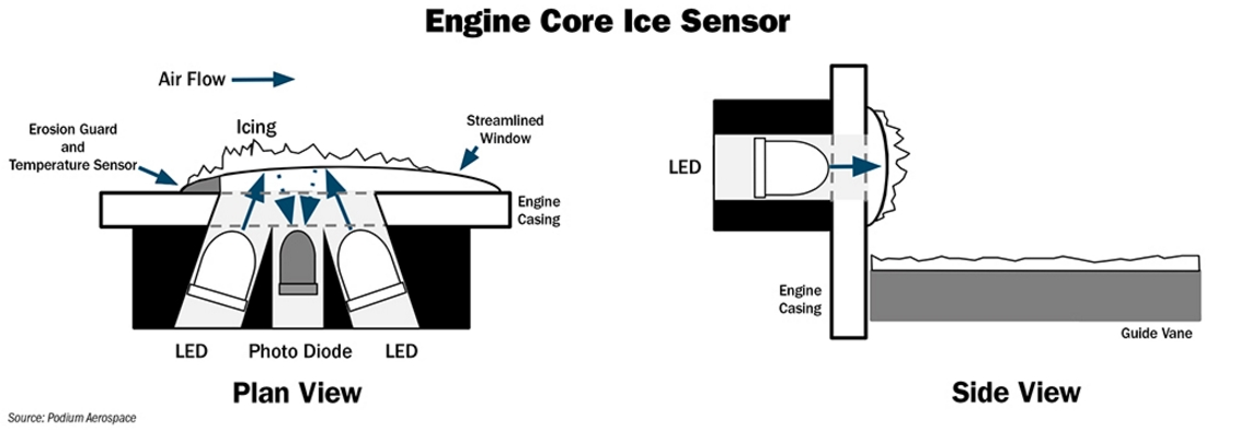 engine core icing phenomenon and a new thecnical solution