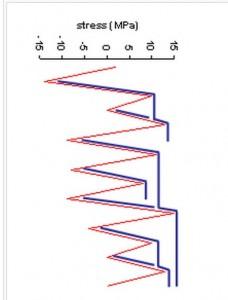 Rainflow analysis for compressive peaks