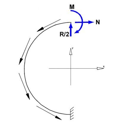 Fig 3 – Frame Loads