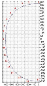 Fig 6 – Stringer position