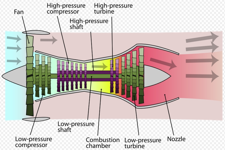 Fig 2 Turbofan scheme