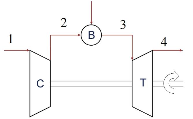 Fig 17. Scheme of a gas turbine