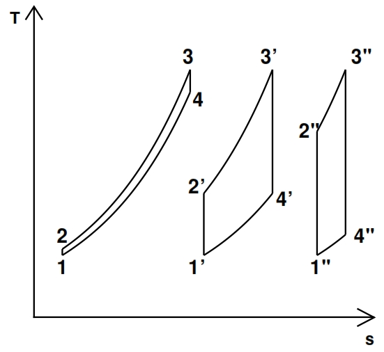 Fig 21. Turbogas cycles between two same temperatures for different values of βc (increasing values from left to right)