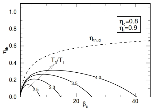 Fig 25. Thermodynamic efficiency for a real cycle