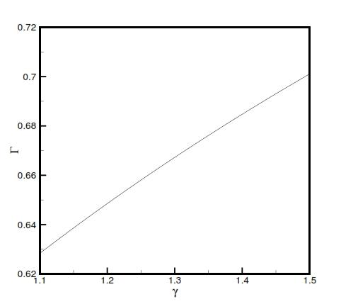 Fig 9: Γ versus γ