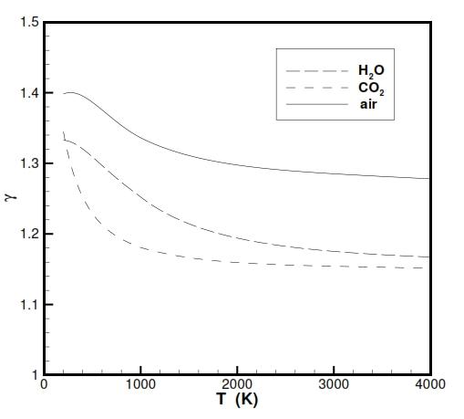 fig 6 - Chart_Gamma_T