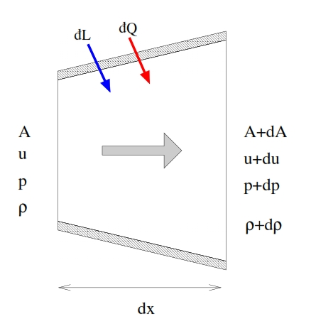 Fig 7- Control volume to study the quasi-unidimensional stationary flow